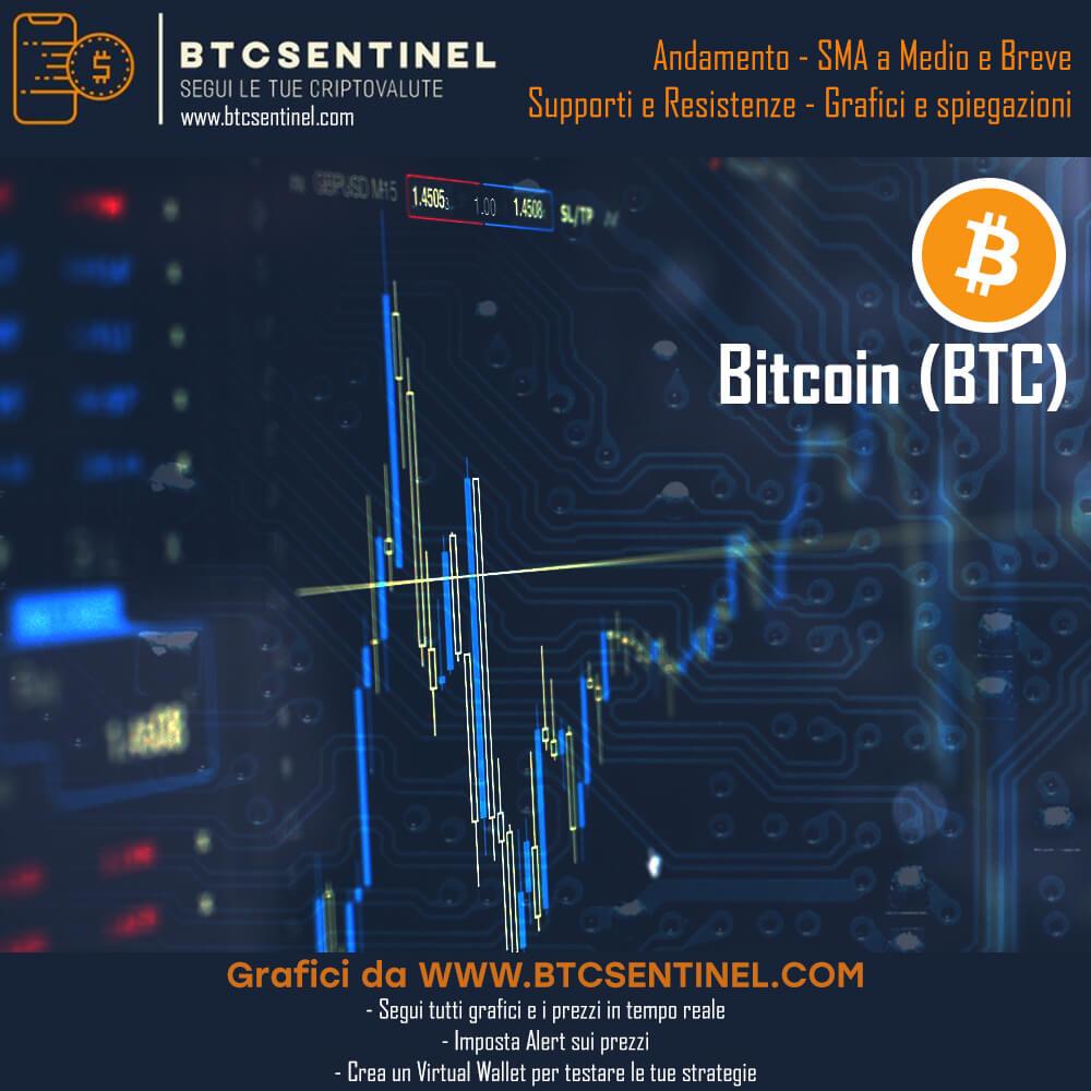Analisi Tecnica Bitcoin e Criptovalute: Supporti, Resistenze e Fibonacci - The Crypto Gateway